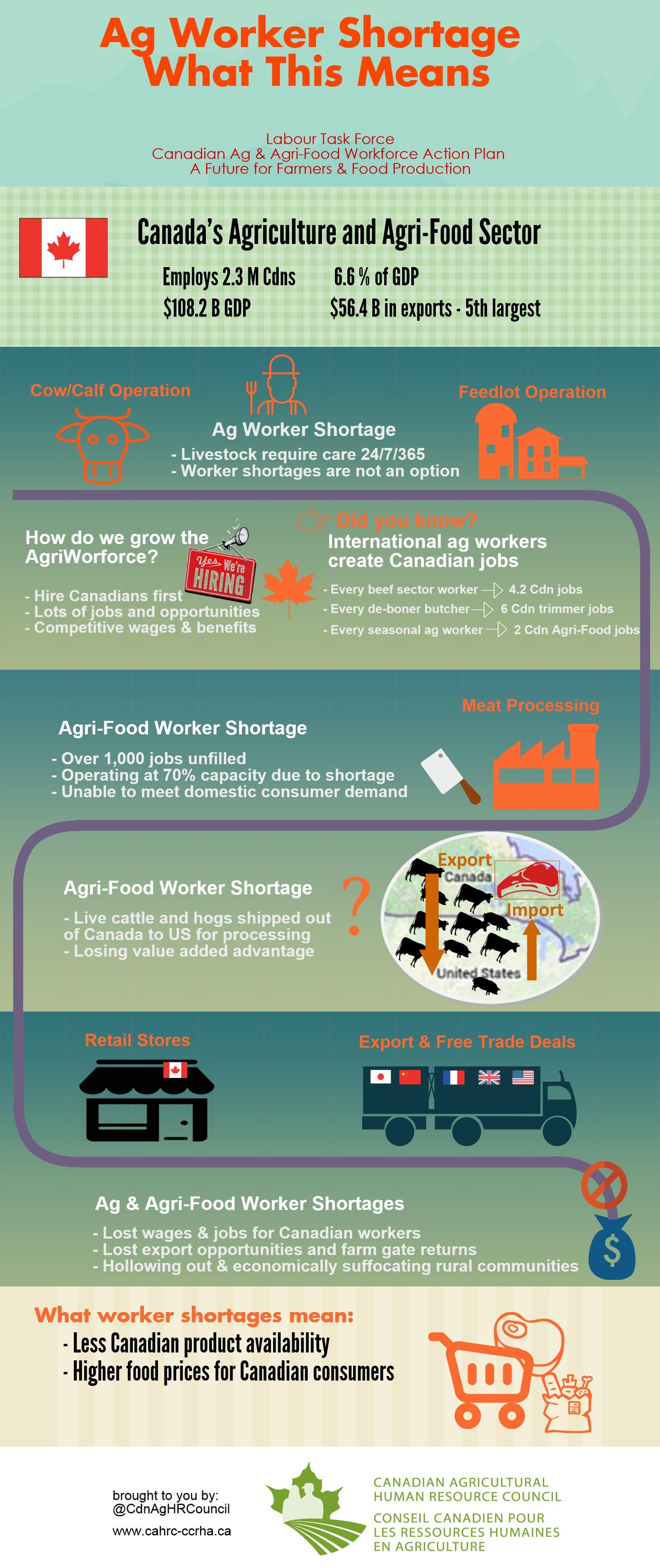 Labour & Recruitment News - Alberta Cattle Feeders Association
