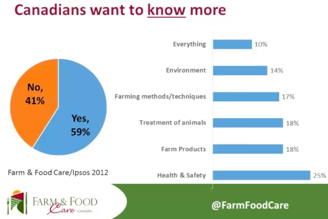 What Canadians want to know about their food